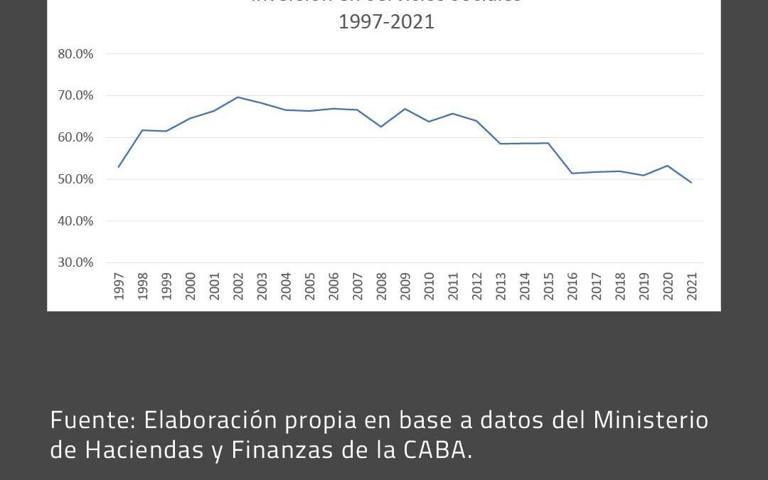 Informe histórico sobre inversión social por parte del Gobierno de la Ciudad Autónoma de Buenos Aires